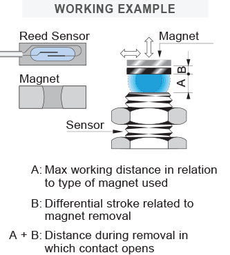 Things to Consider When Choosing a Magnetic Sensor