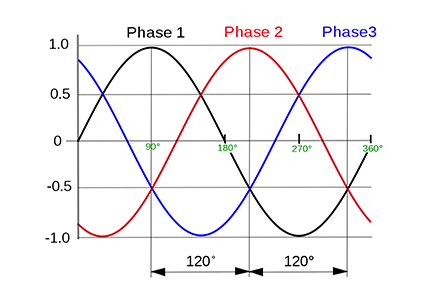 1 or 3-Phase?